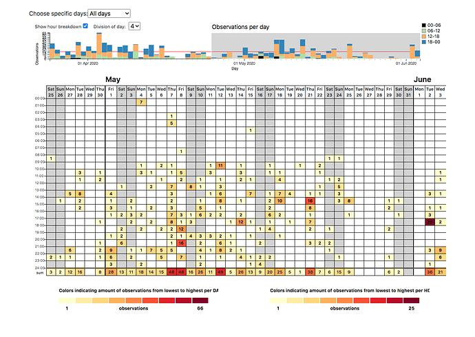 Arrythmia Episodes Graph April 25-June 3