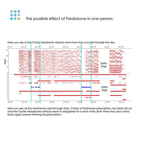002-Prednisone-and-attacks-going-down